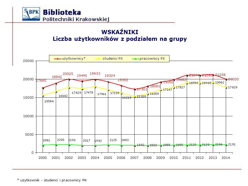 WSKAŹNIKI Liczba użytkowników z podziałem na grupy * użytkownik - studenci i pracownicy PK