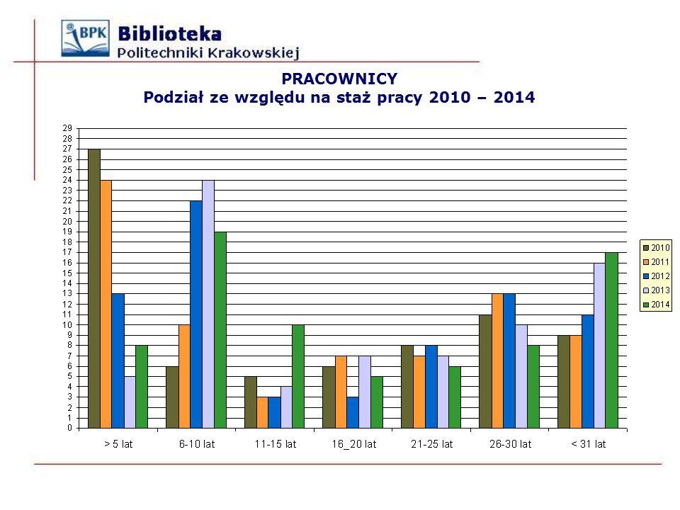 PRACOWNICY Podział ze względu na staż pracy 2010 – 2014