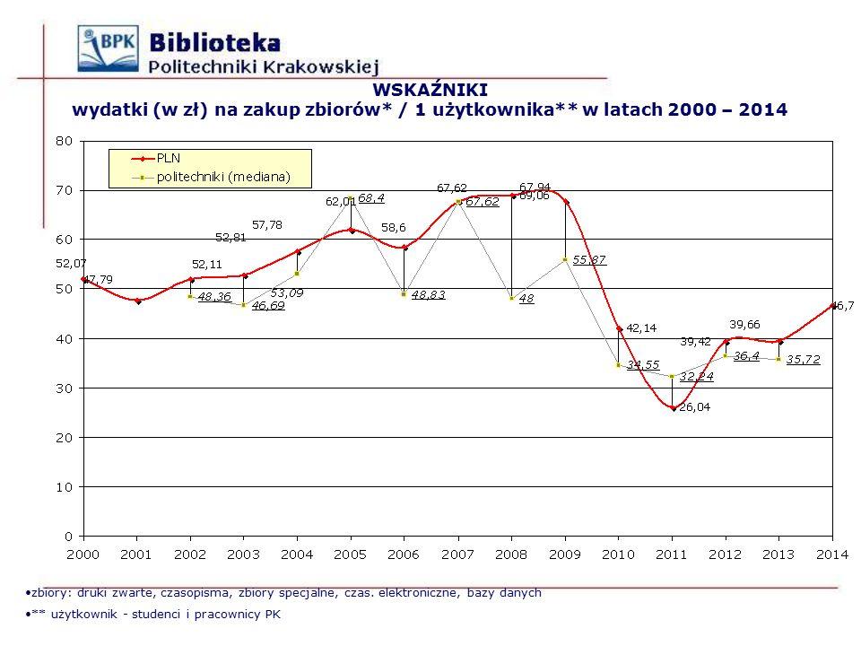 WSKAŹNIKI wydatki (w zł) na zakup zbiorów* / 1 użytkownika** w latach 2000 – 2014 zbiory: druki zwarte, czasopisma, zbiory specjalne, czas.