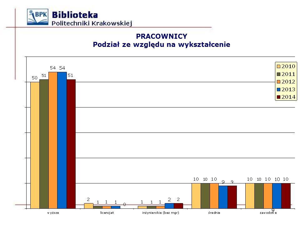 WSKAŹNIKI liczba studentów / 1 miejsce w czytelniach w latach 2000 – 2014