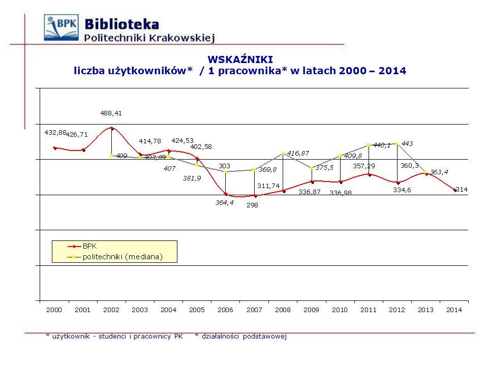 WSKAŹNIKI liczba użytkowników* / 1 pracownika* w latach 2000 – 2014 * użytkownik - studenci i pracownicy PK * działalności podstawowej