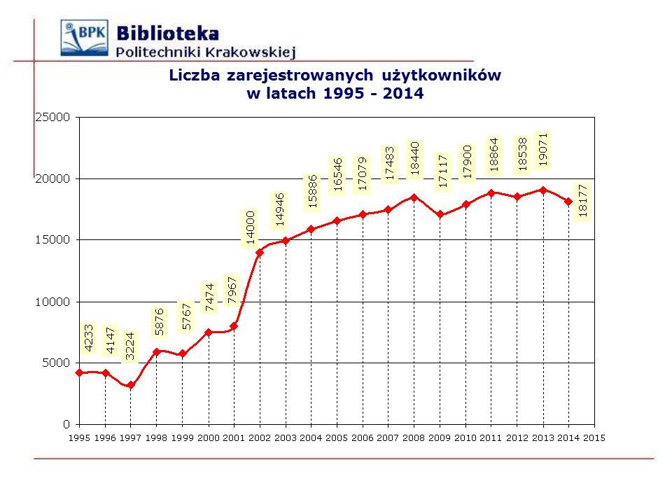 Liczba zarejestrowanych użytkowników w latach 1995 - 2014