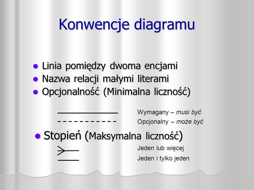 Konwencje diagramu Linia pomiędzy dwoma encjami Linia pomiędzy dwoma encjami Nazwa relacji małymi literami Nazwa relacji małymi literami Opcjonalność (Minimalna liczność) Opcjonalność (Minimalna liczność) Linia pomiędzy dwoma encjami Linia pomiędzy dwoma encjami Nazwa relacji małymi literami Nazwa relacji małymi literami Opcjonalność (Minimalna liczność) Opcjonalność (Minimalna liczność) Opcjonalny – może być Wymagany – musi być Jeden lub więcej Jeden i tylko jeden Stopień ( Maksymalna liczność ) Stopień ( Maksymalna liczność )