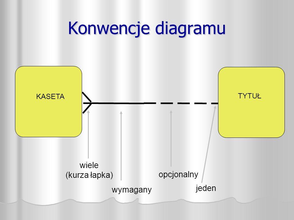 Konwencje diagramu KASETA TYTUŁ wiele (kurza łapka) wymagany opcjonalny jeden