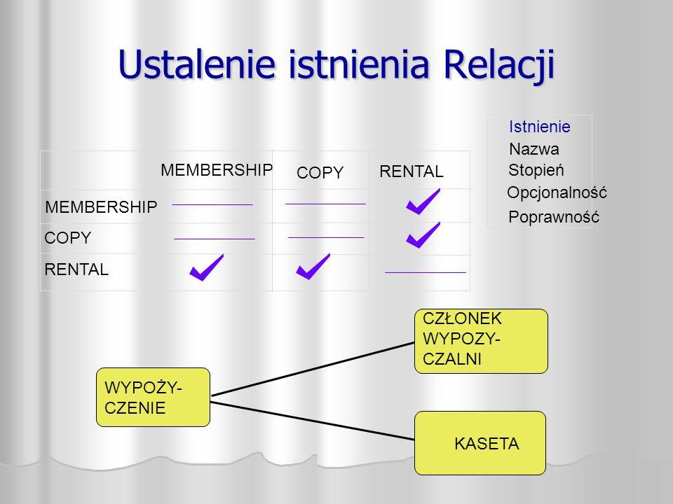 Ustalenie istnienia Relacji Istnienie Nazwa Opcjonalność Stopień Poprawność MEMBERSHIP COPY RENTAL MEMBERSHIP WYPOŻY- CZENIE CZŁONEK WYPOZY- CZALNI KASETA