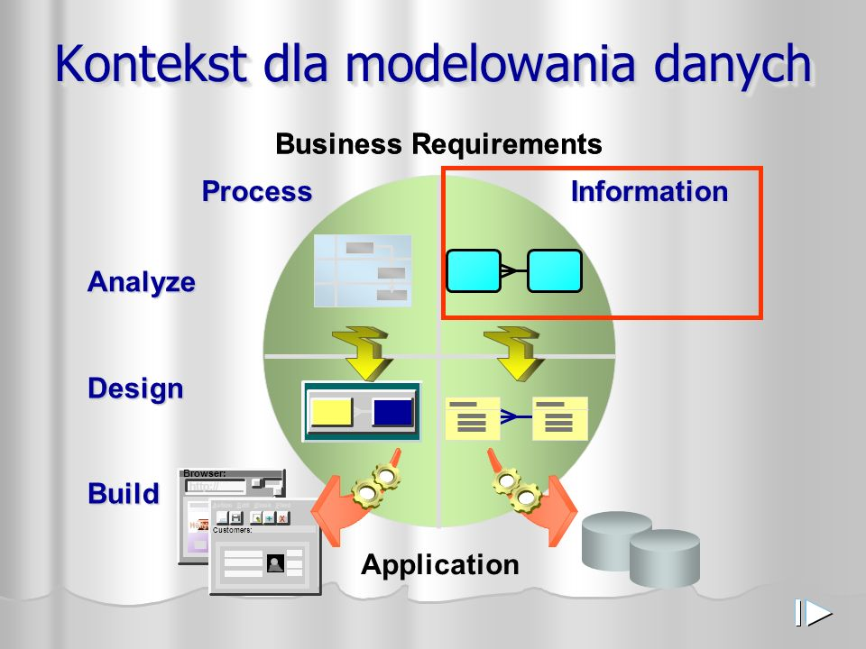 Kontekst dla modelowania danych Analyze Design Business Requirements Browser: http:// Hollywood X Action Edit Block Filed+ Customers: Application Proc