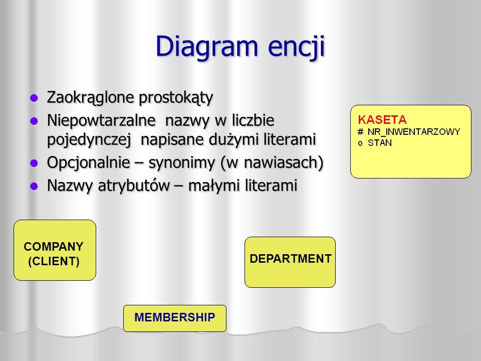 Nazywanie relacji Istnienie Nazwa Opcjonalność Stopień Poprawność KASETA TYTUŁ ma dostępny na Każdy TYTUŁ jest dostępny jako KASETA; każda KASETA ma TYTUŁ