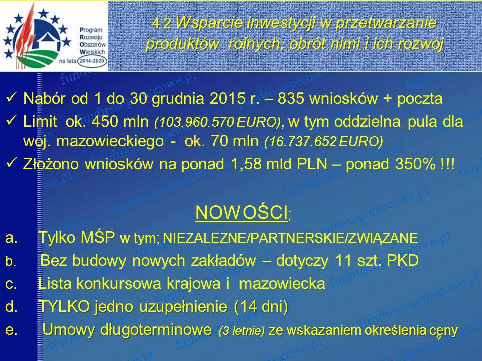 4.2 Nabór od 1 do 30 grudnia 2015 r. – 835 wniosków + poczta Limit ok.