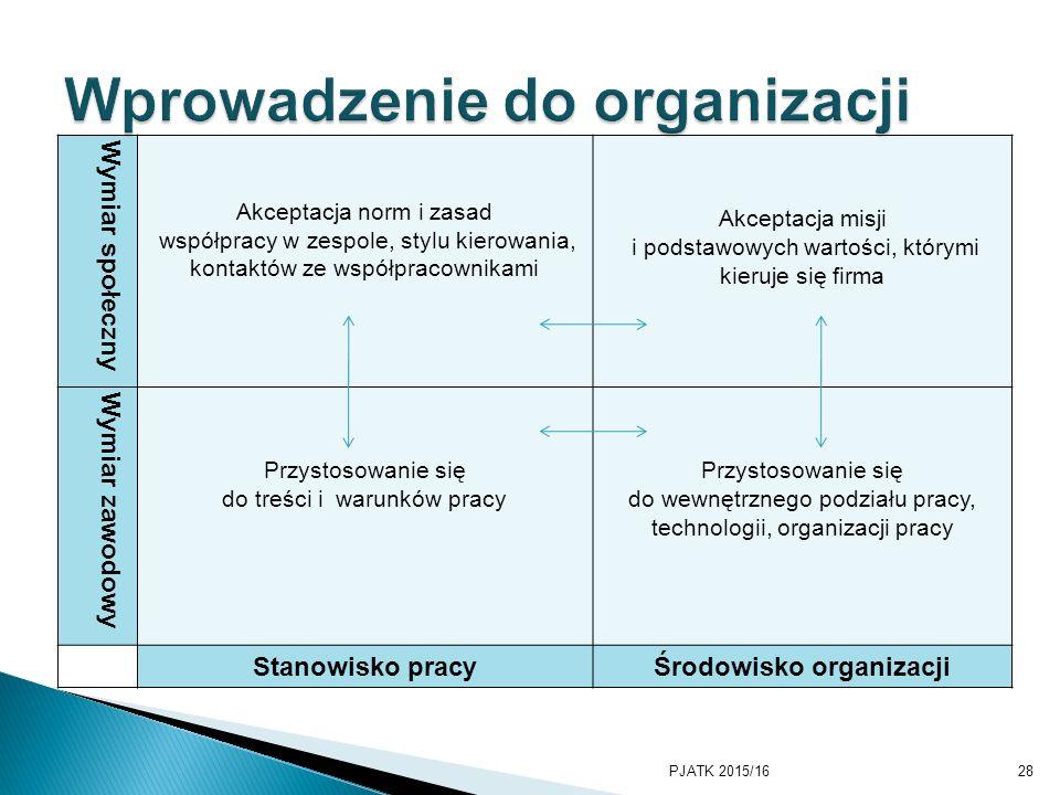 Wymiar społeczny Akceptacja norm i zasad współpracy w zespole, stylu kierowania, kontaktów ze współpracownikami Akceptacja misji i podstawowych wartoś