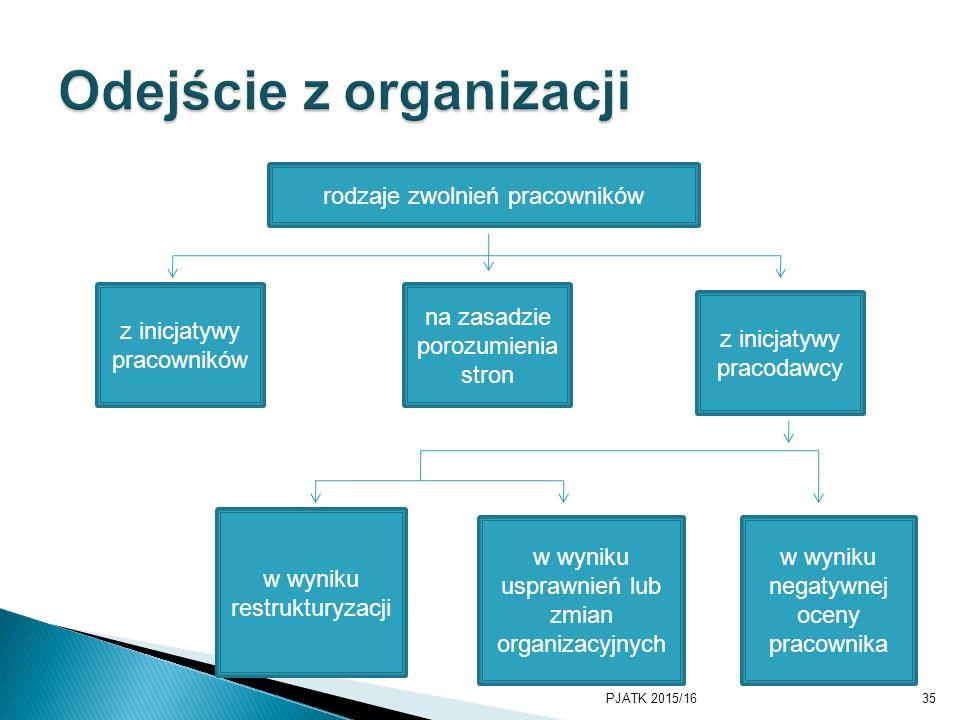 PJATK 2015/1635 rodzaje zwolnień pracowników z inicjatywy pracowników na zasadzie porozumienia stron z inicjatywy pracodawcy w wyniku restrukturyzacji