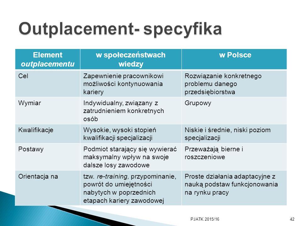Element outplacementu w społeczeństwach wiedzy w Polsce CelZapewnienie pracownikowi możliwości kontynuowania kariery Rozwiązanie konkretnego problemu