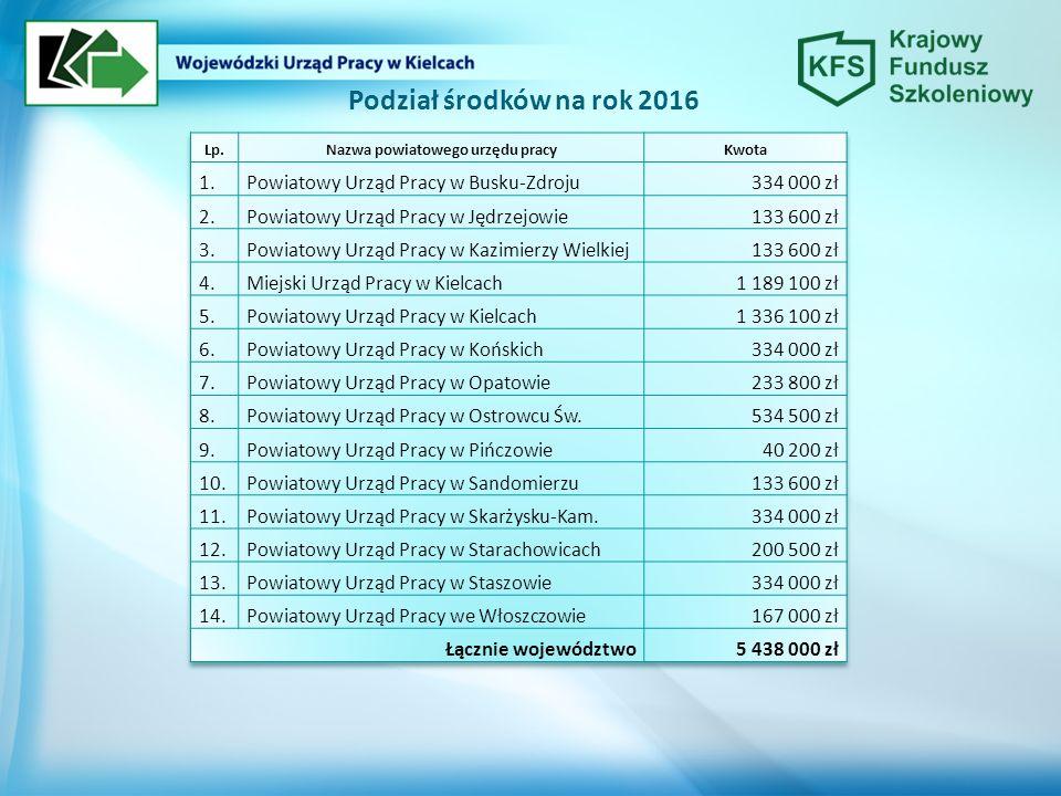 Podział środków na rok 2016