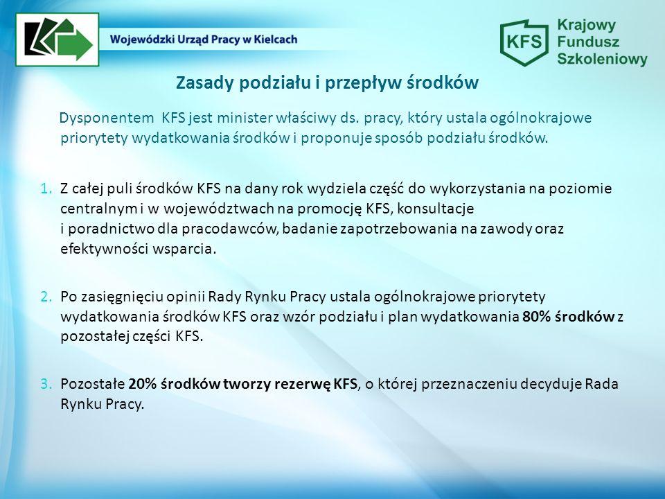 Priorytety wydatkowania środków KFS przyjęte Ministra właściwego do spraw pracy: wsparcie zawodowego kształcenia ustawicznego, tj.