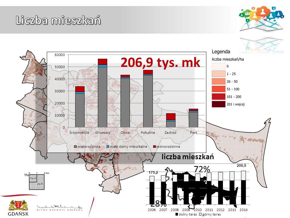 72% 28% liczba mieszkań 206,9 tys. mk
