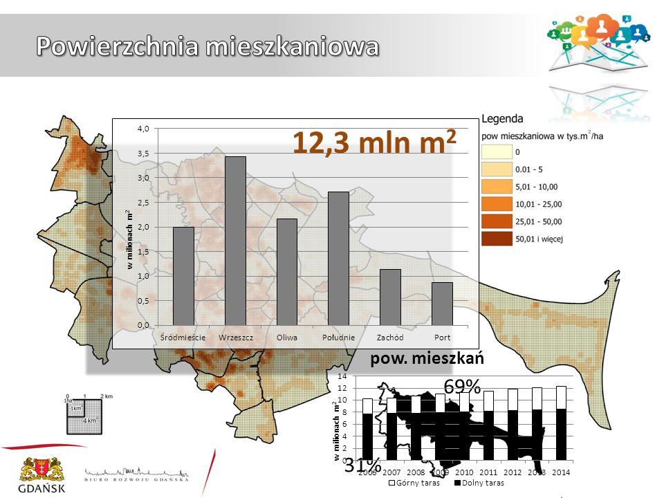 69% 31% pow. mieszkań 12,3 mln m 2