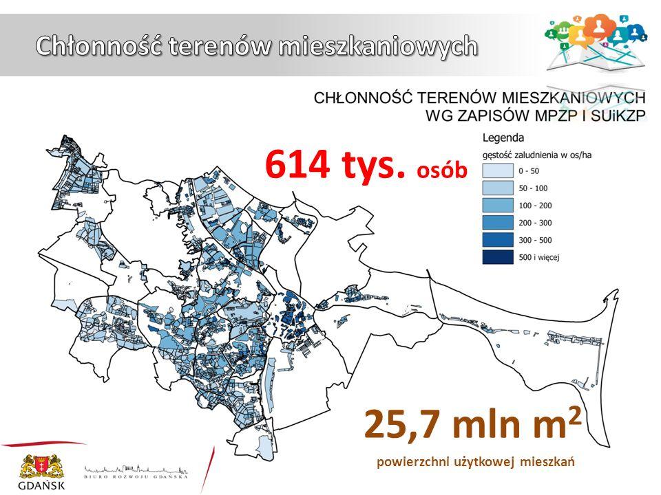 614 tys. osób 25,7 mln m 2 powierzchni użytkowej mieszkań