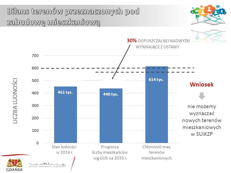 30% DOPUSZCZALNEJ NADWYŻKI WYNIKAJĄCE Z USTAWY LICZBA LUDNOŚCI Stan ludności w 2014 r.