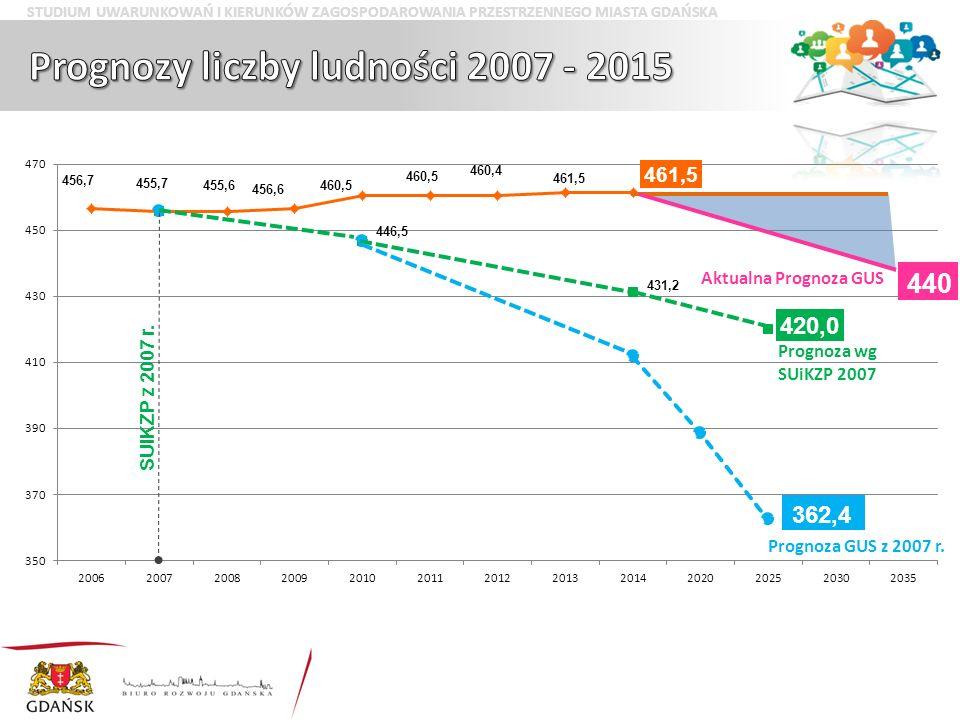 Prognoza GUS z 2007 r. 362,4 SUiKZP z 2007 r.