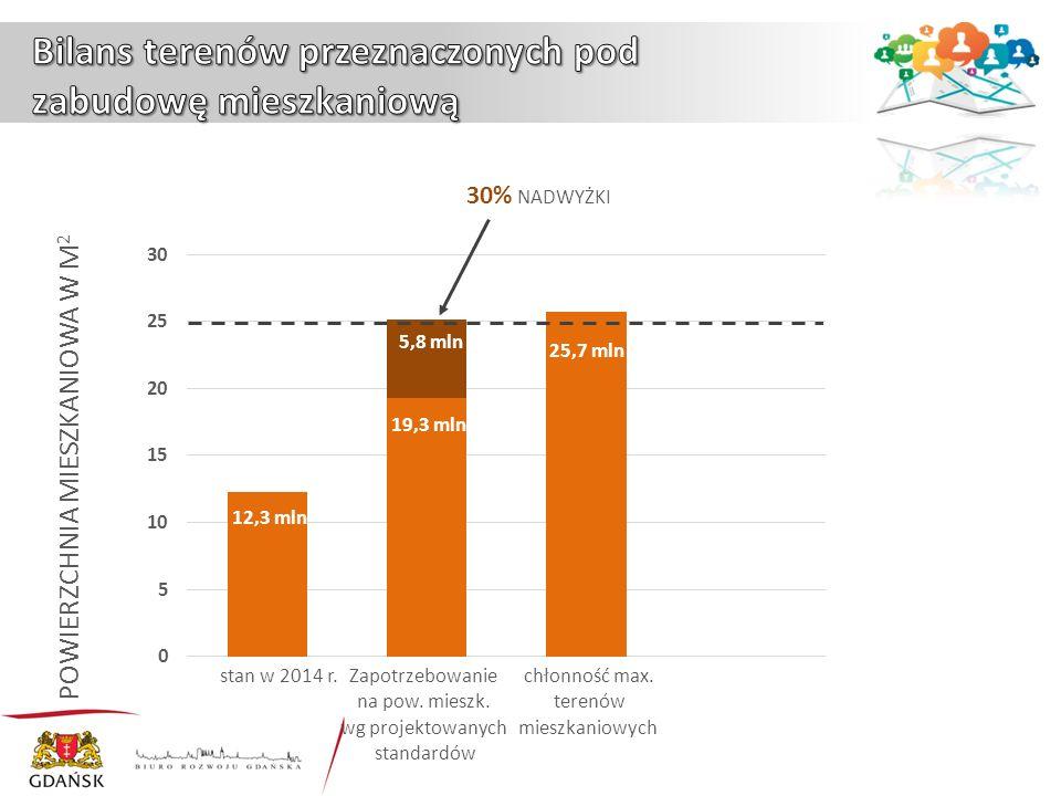 30% NADWYŻKI POWIERZCHNIA MIESZKANIOWA W M 2 stan w 2014 r.
