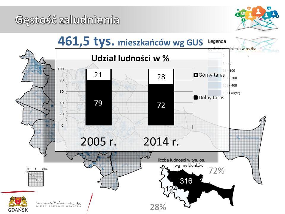 72% 28% 461,5 tys. mieszkańców wg GUS wg meldunków Udział ludności w %