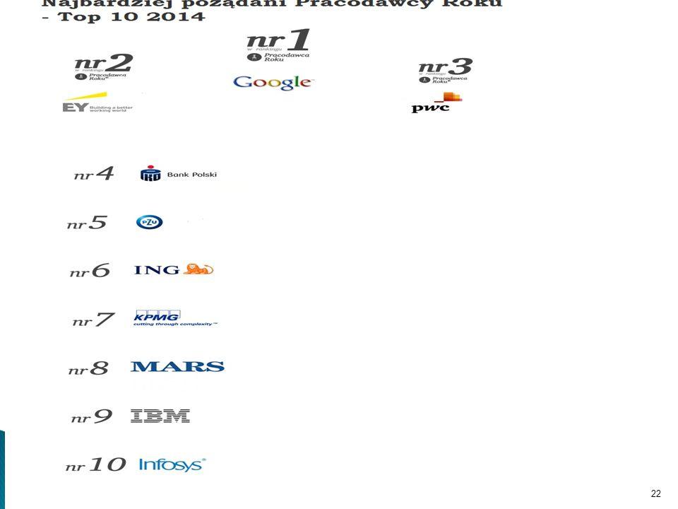 1.Ernst & Young 2.PwC 3.Google 4.PKO Bank Polski 5.Deloitte 6.MARS Polska 7.ING 8.P&G 9. KPMG 10. PZU PJATK 2015/1622