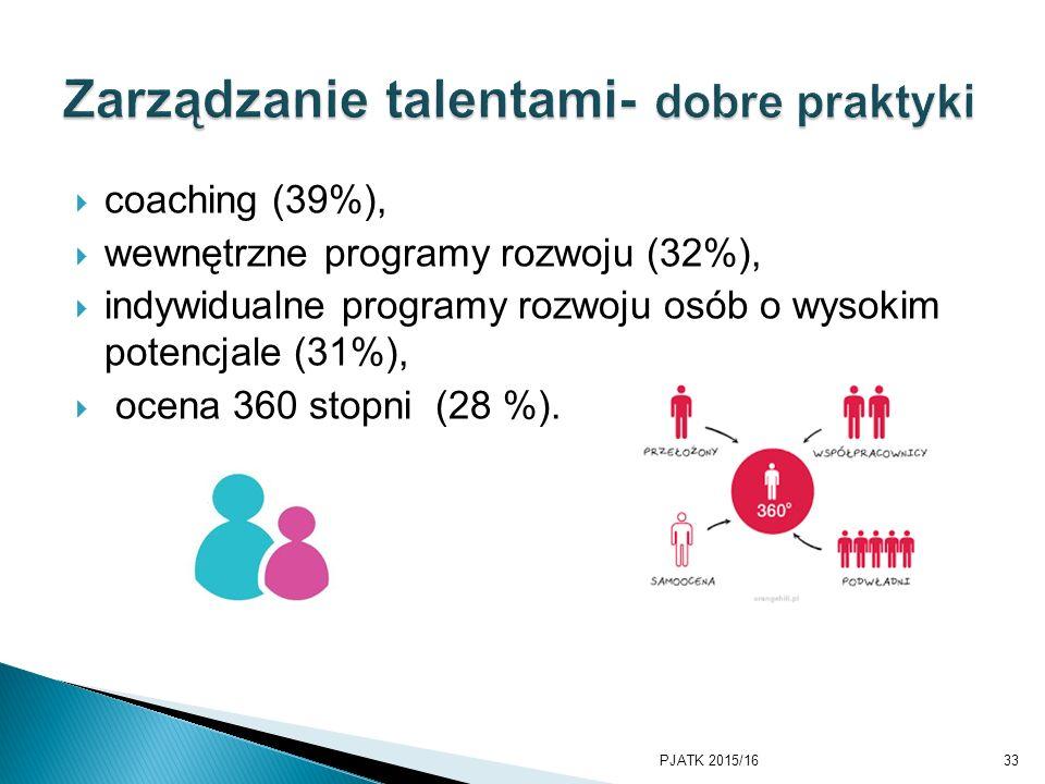  coaching (39%),  wewnętrzne programy rozwoju (32%),  indywidualne programy rozwoju osób o wysokim potencjale (31%),  ocena 360 stopni (28 %). PJA