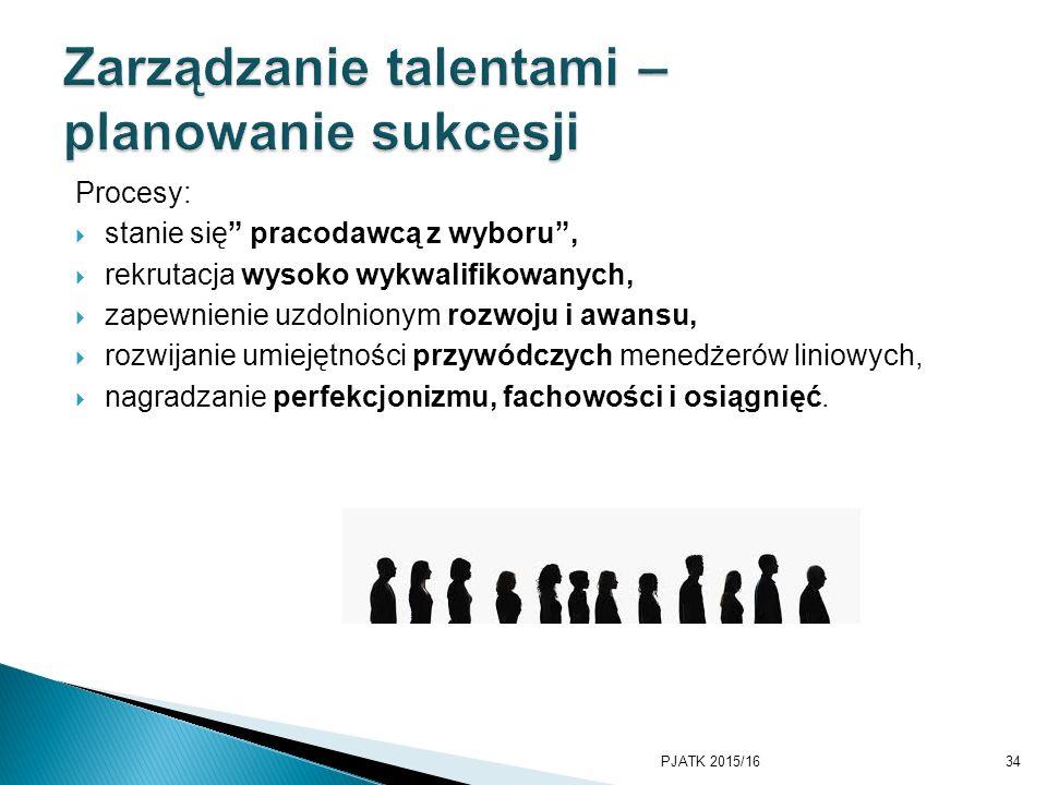 """Procesy:  stanie się"""" pracodawcą z wyboru"""",  rekrutacja wysoko wykwalifikowanych,  zapewnienie uzdolnionym rozwoju i awansu,  rozwijanie umiejętno"""