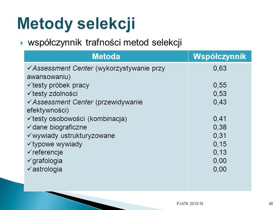  współczynnik trafności metod selekcji PJATK 2015/1648 MetodaWspółczynnik Assessment Center (wykorzystywanie przy awansowaniu) testy próbek pracy tes