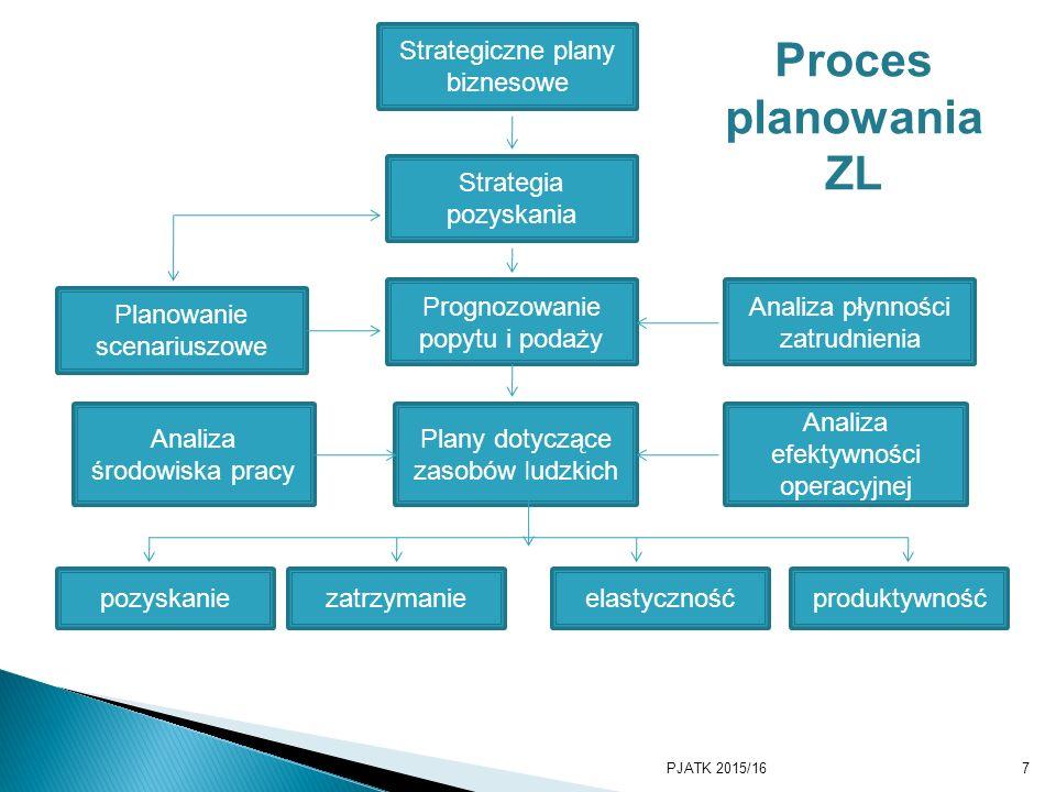 7 Strategiczne plany biznesowe Strategia pozyskania Prognozowanie popytu i podaży Plany dotyczące zasobów ludzkich pozyskaniezatrzymanieelastycznośćpr
