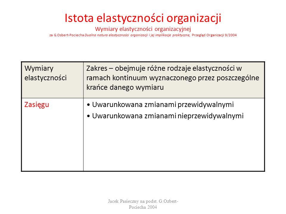 Istota elastyczności organizacji Wymiary elastyczności organizacyjnej za G.Osbert-Pociecha Dualna natura elastyczności organizacji i jej implikacje praktyczne, Przegląd Organizacji 9/2004 Wymiary elastyczności Zakres – obejmuje różne rodzaje elastyczności w ramach kontinuum wyznaczonego przez poszczególne krańce danego wymiaru Zasięgu Uwarunkowana zmianami przewidywalnymi Uwarunkowana zmianami nieprzewidywalnymi Jacek Pasieczny na podst.