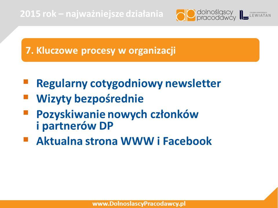 2015 rok – najważniejsze działania www.DolnoslascyPracodawcy.pl 7. Kluczowe procesy w organizacji  Regularny cotygodniowy newsletter  Wizyty bezpośr