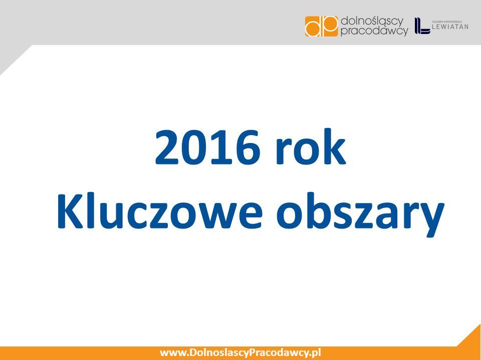 2016 rok Kluczowe obszary