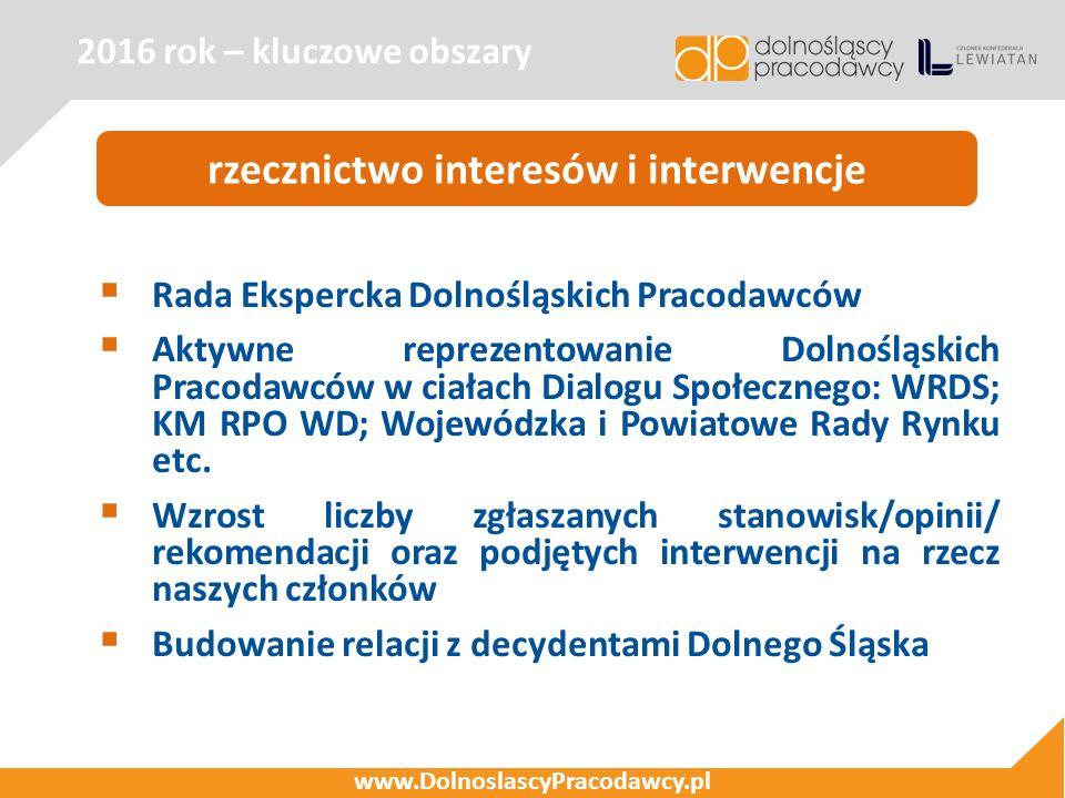 2016 rok – kluczowe obszary www.DolnoslascyPracodawcy.pl rzecznictwo interesów i interwencje  Rada Ekspercka Dolnośląskich Pracodawców  Aktywne repr