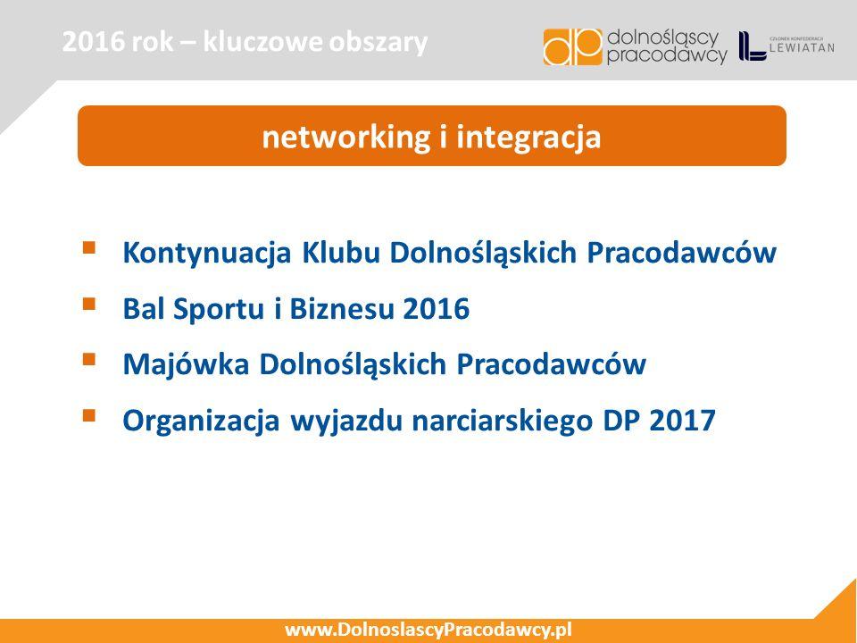  Kontynuacja Klubu Dolnośląskich Pracodawców  Bal Sportu i Biznesu 2016  Majówka Dolnośląskich Pracodawców  Organizacja wyjazdu narciarskiego DP 2017 2016 rok – kluczowe obszary www.DolnoslascyPracodawcy.pl networking i integracja