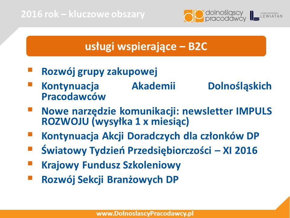 2016 rok – kluczowe obszary www.DolnoslascyPracodawcy.pl usługi wspierające – B2C  Rozwój grupy zakupowej  Kontynuacja Akademii Dolnośląskich Pracod