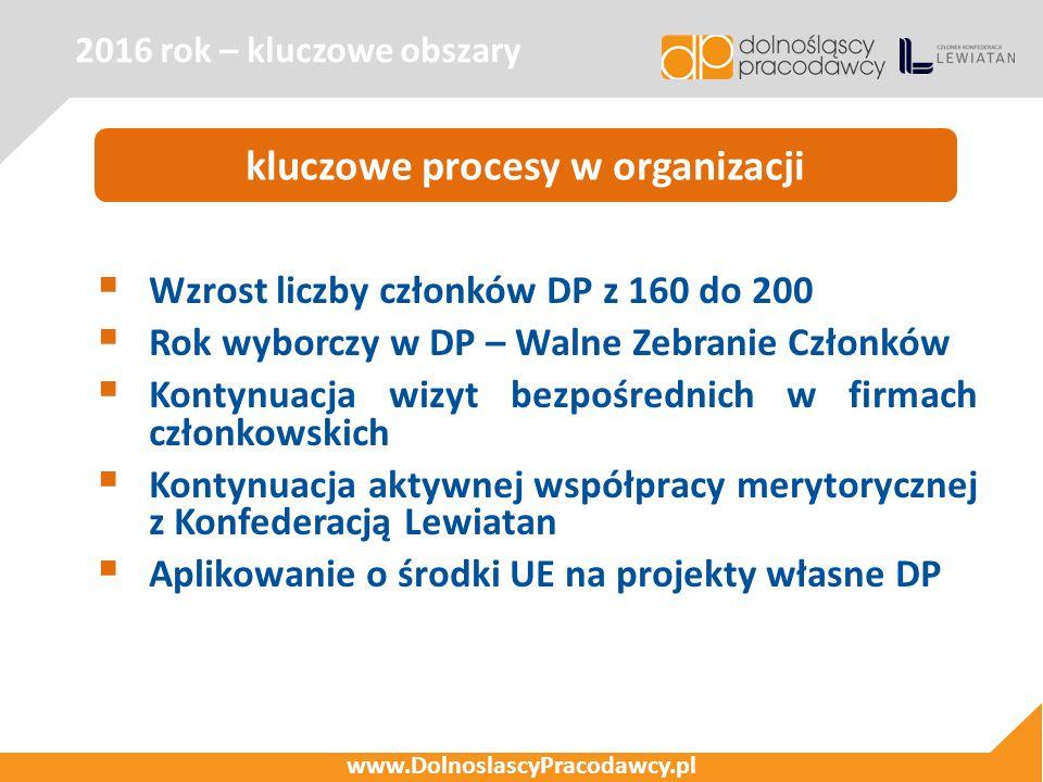 2016 rok – kluczowe obszary www.DolnoslascyPracodawcy.pl kluczowe procesy w organizacji  Wzrost liczby członków DP z 160 do 200  Rok wyborczy w DP –
