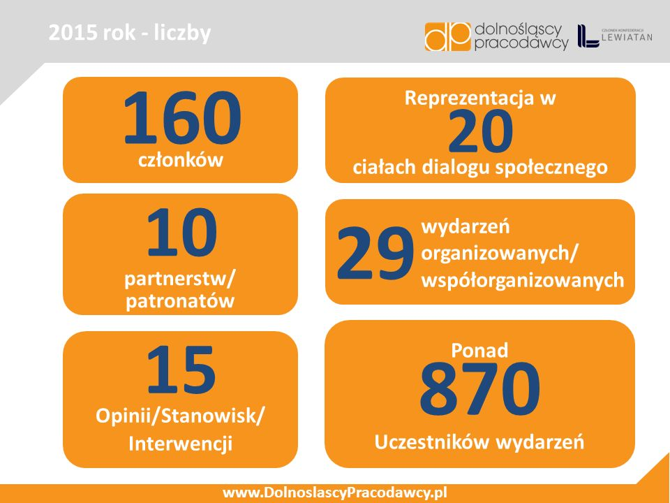 2015 rok - liczby www.DolnoslascyPracodawcy.pl 160 członków Reprezentacja w 20 ciałach dialogu społecznego Ponad 870 Uczestników wydarzeń 15 Opinii/Stanowisk/ Interwencji 10 partnerstw/ patronatów 29 wydarzeń organizowanych/ współorganizowanych