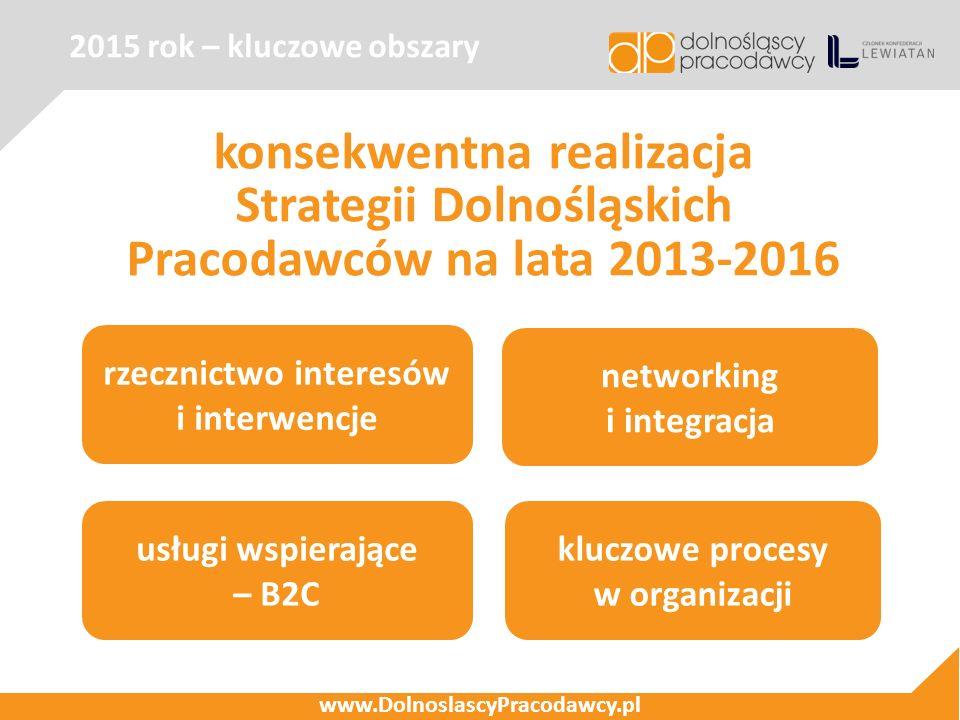 2015 rok – kluczowe obszary www.DolnoslascyPracodawcy.pl konsekwentna realizacja Strategii Dolnośląskich Pracodawców na lata 2013-2016 rzecznictwo interesów i interwencje kluczowe procesy w organizacji usługi wspierające – B2C networking i integracja