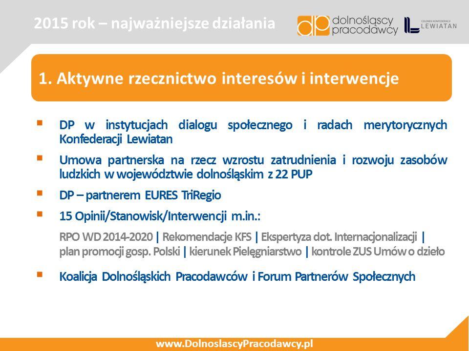 2015 rok – najważniejsze działania www.DolnoslascyPracodawcy.pl 1. Aktywne rzecznictwo interesów i interwencje  DP w instytucjach dialogu społecznego