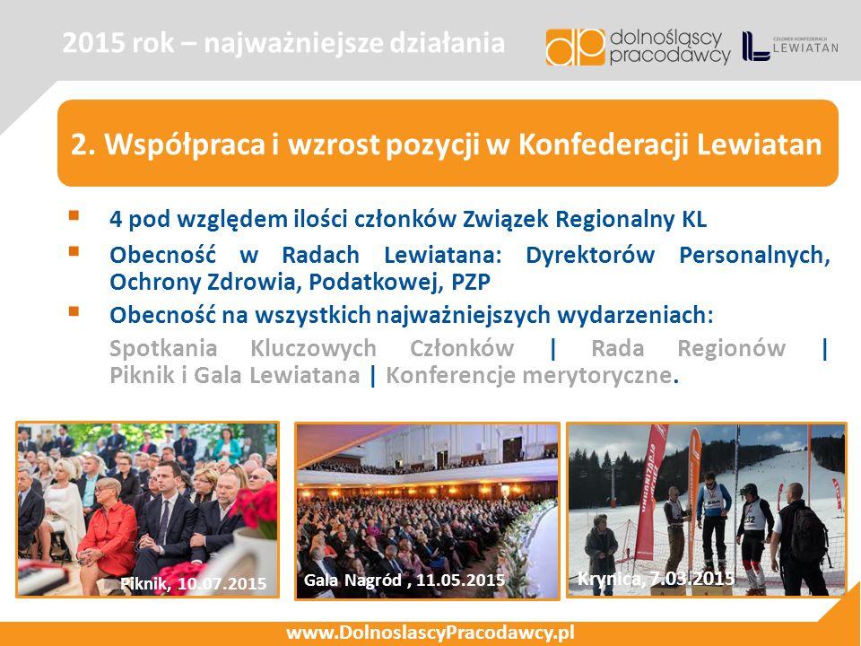2015 rok – najważniejsze działania www.DolnoslascyPracodawcy.pl 2. Współpraca i wzrost pozycji w Konfederacji Lewiatan  4 pod względem ilości członkó