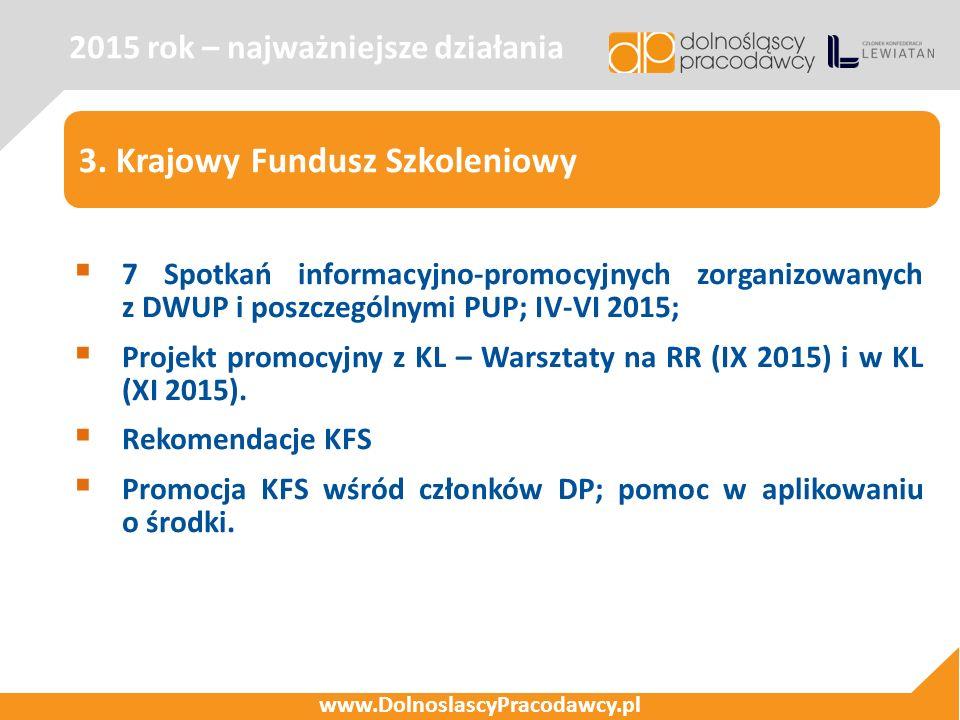 2015 rok – najważniejsze działania www.DolnoslascyPracodawcy.pl 3. Krajowy Fundusz Szkoleniowy  7 Spotkań informacyjno-promocyjnych zorganizowanych z
