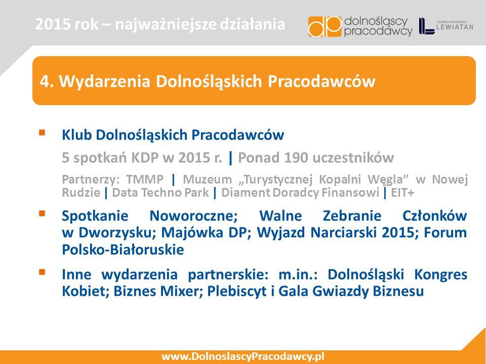 2015 rok – najważniejsze działania www.DolnoslascyPracodawcy.pl 4. Wydarzenia Dolnośląskich Pracodawców  Klub Dolnośląskich Pracodawców 5 spotkań KDP