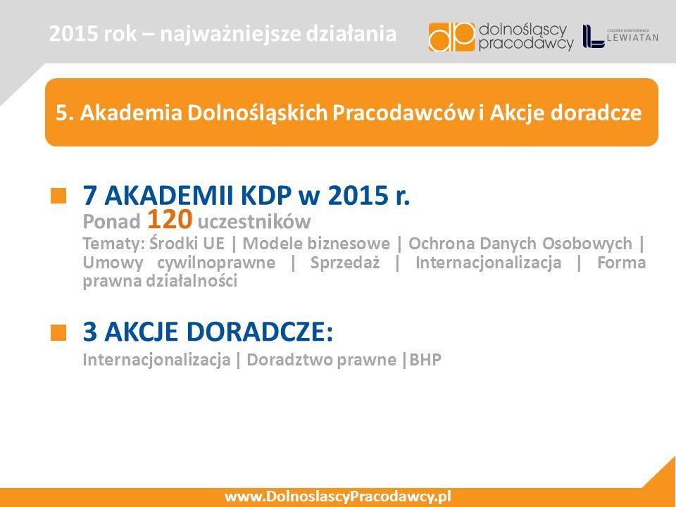 2015 rok – najważniejsze działania www.DolnoslascyPracodawcy.pl 5. Akademia Dolnośląskich Pracodawców i Akcje doradcze 7 AKADEMII KDP w 2015 r. Ponad