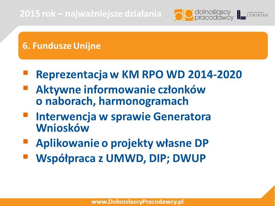 6. Fundusze Unijne 2015 rok – najważniejsze działania www.DolnoslascyPracodawcy.pl  Reprezentacja w KM RPO WD 2014-2020  Aktywne informowanie członk