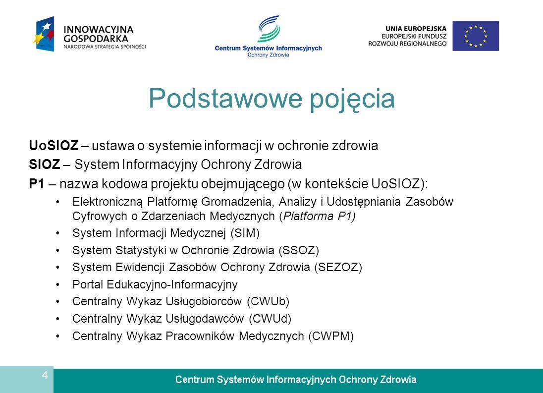 4 Podstawowe pojęcia UoSIOZ – ustawa o systemie informacji w ochronie zdrowia SIOZ – System Informacyjny Ochrony Zdrowia P1 – nazwa kodowa projektu ob