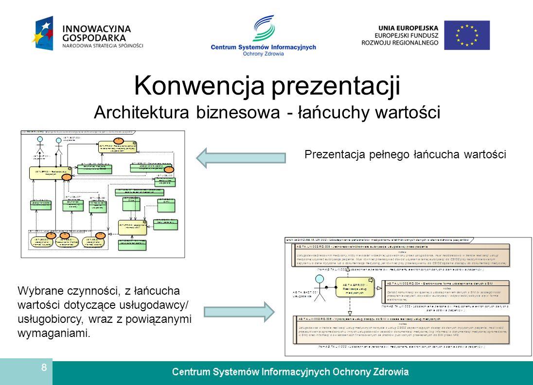 8 Konwencja prezentacji Architektura biznesowa - łańcuchy wartości Prezentacja pełnego łańcucha wartości Wybrane czynności, z łańcucha wartości dotyczące usługodawcy/ usługobiorcy, wraz z powiązanymi wymaganiami.