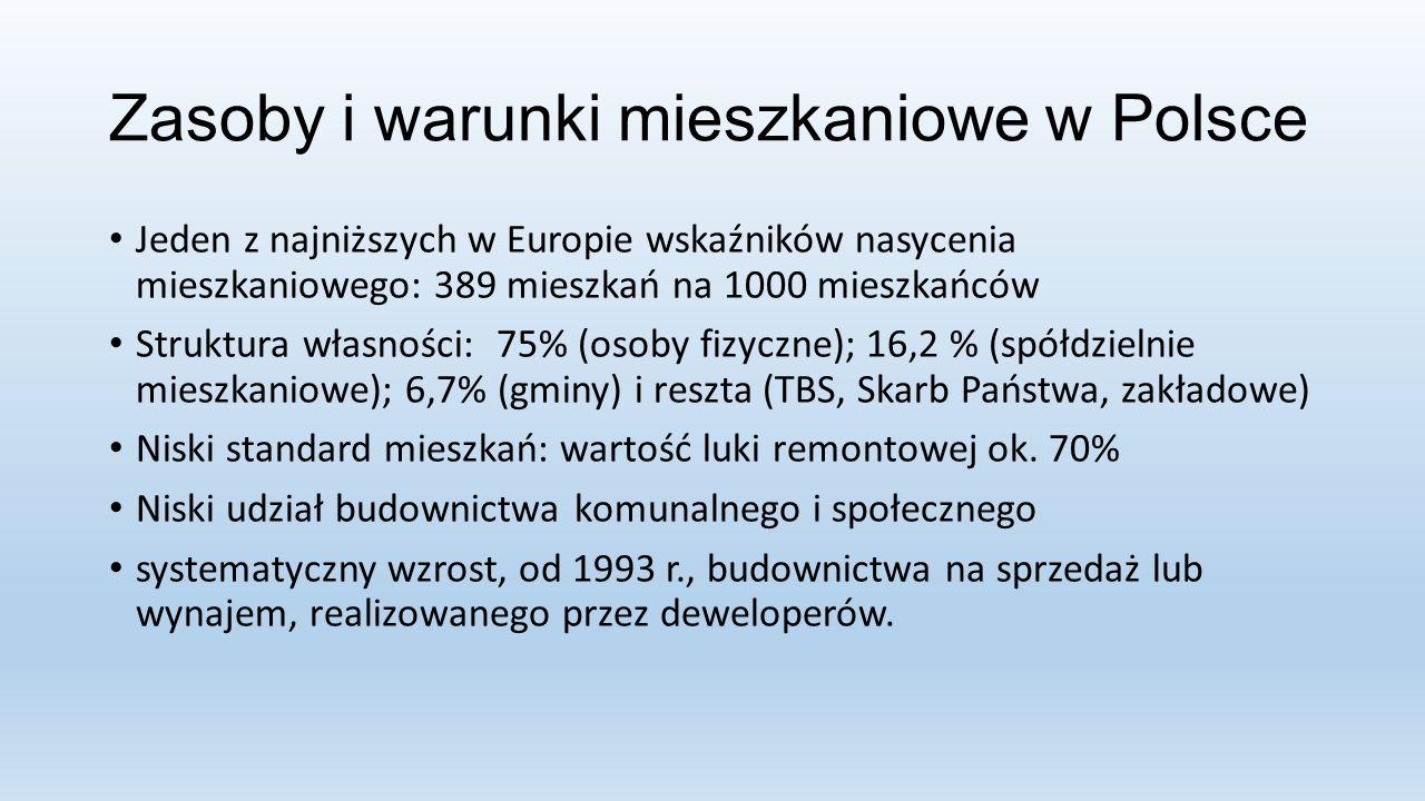 Zasoby i warunki mieszkaniowe w Polsce Jeden z najniższych w Europie wskaźników nasycenia mieszkaniowego: 389 mieszkań na 1000 mieszkańców Struktura własności: 75% (osoby fizyczne); 16,2 % (spółdzielnie mieszkaniowe); 6,7% (gminy) i reszta (TBS, Skarb Państwa, zakładowe) Niski standard mieszkań: wartość luki remontowej ok.