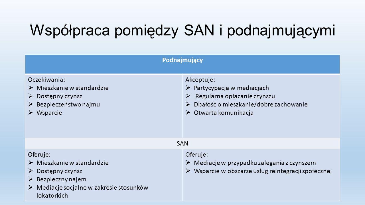 Współpraca pomiędzy SAN i podnajmującymi Podnajmujący Oczekiwania:  Mieszkanie w standardzie  Dostępny czynsz  Bezpieczeństwo najmu  Wsparcie Akceptuje:  Partycypacja w mediacjach  Regularna opłacanie czynszu  Dbałość o mieszkanie/dobre zachowanie  Otwarta komunikacja SAN Oferuje:  Mieszkanie w standardzie  Dostępny czynsz  Bezpieczny najem  Mediacje socjalne w zakresie stosunków lokatorkich Oferuje:  Mediacje w przypadku zalegania z czynszem  Wsparcie w obszarze usług reintegracji społecznej