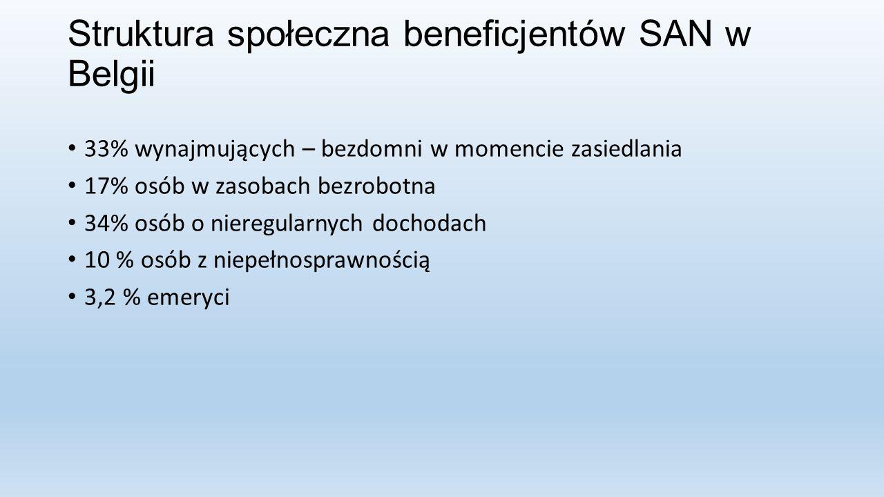 Struktura społeczna beneficjentów SAN w Belgii 33% wynajmujących – bezdomni w momencie zasiedlania 17% osób w zasobach bezrobotna 34% osób o nieregularnych dochodach 10 % osób z niepełnosprawnością 3,2 % emeryci