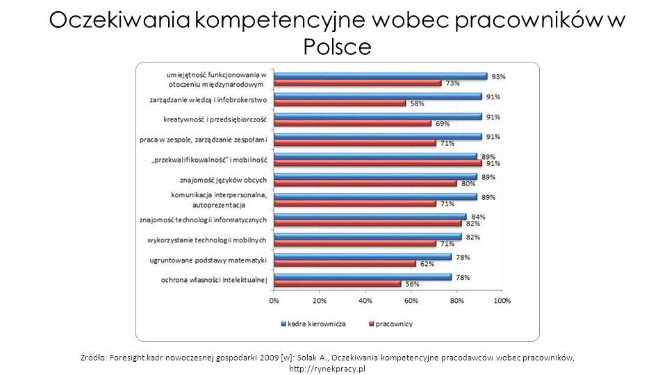 Oczekiwania kompetencyjne wobec pracowników w Polsce Źródło: Foresight kadr nowoczesnej gospodarki 2009 [w]: Solak A., Oczekiwania kompetencyjne pracodawców wobec pracowników, http://rynekpracy.pl
